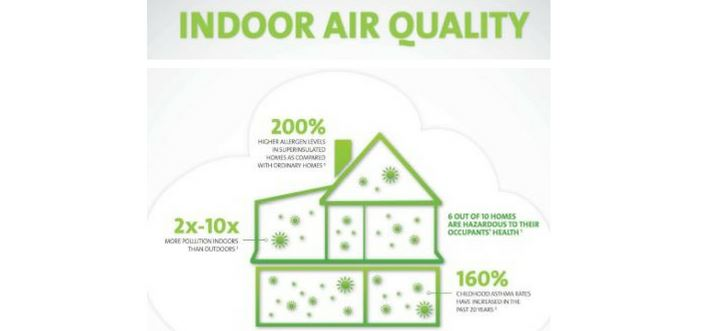Raleigh Indoor Air Quality and Ventilation